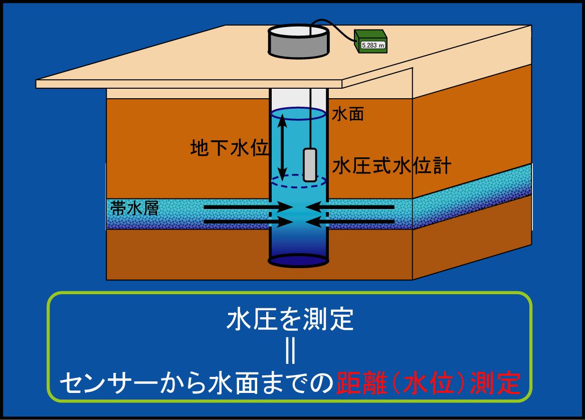 地下水観測方法