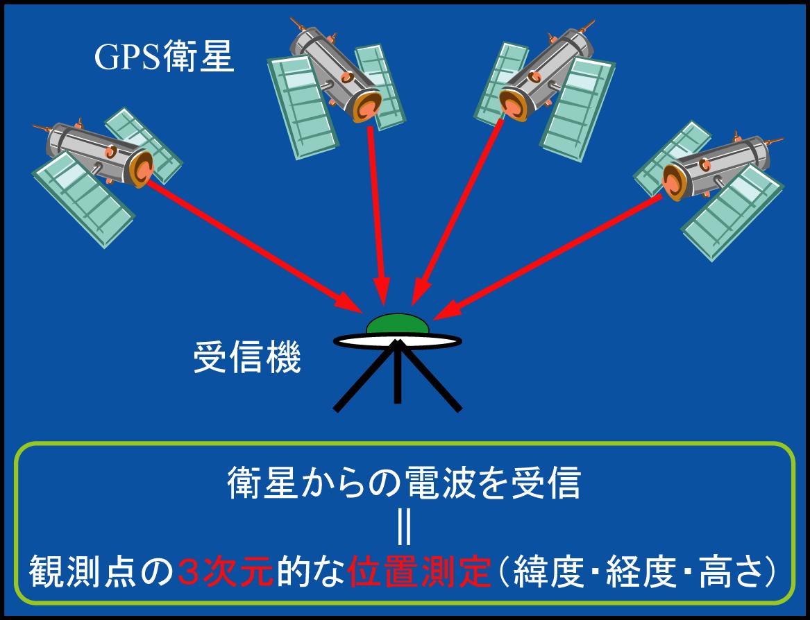 GPS測量の図