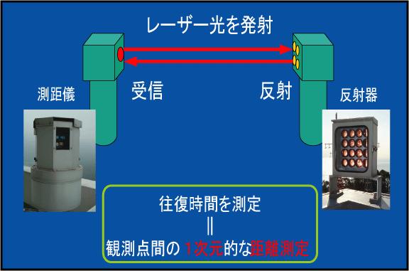 光波測量の図