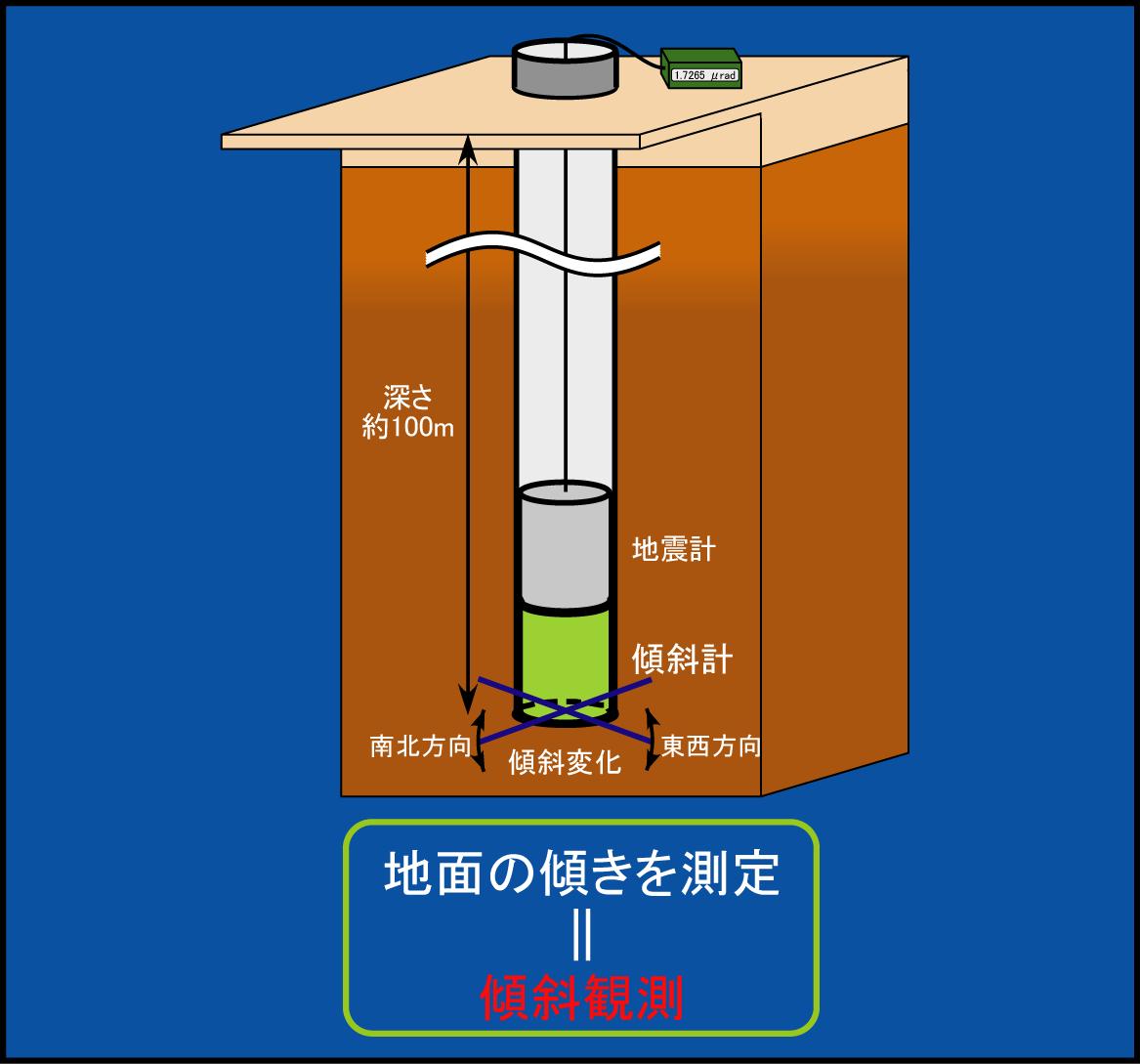 傾斜計の図