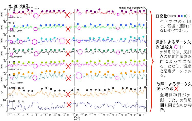 気象条件によるデータ変化、故障によるデータ欠測の事例の図