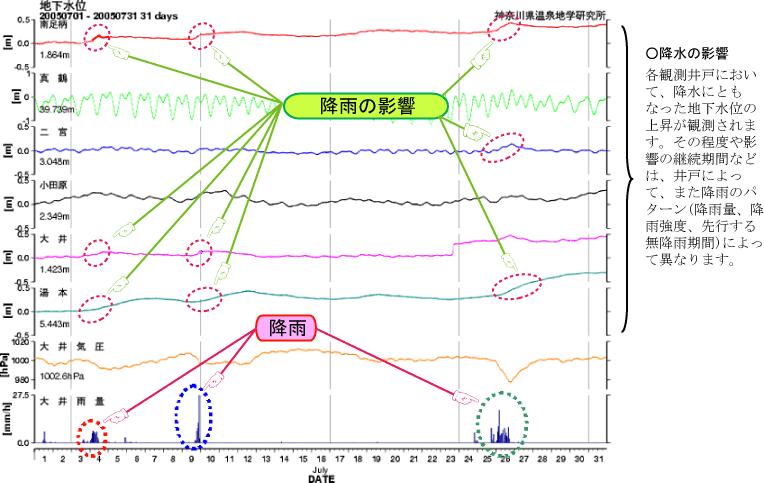 降雨に伴う水位変化の図