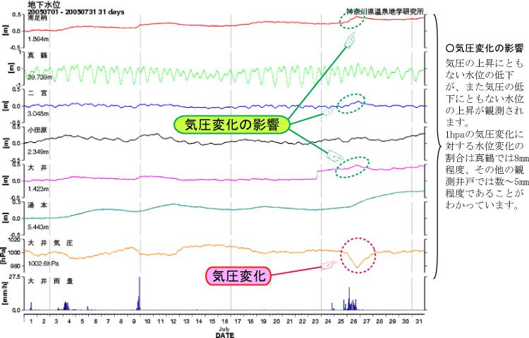 気圧変化に伴う水位変化の図