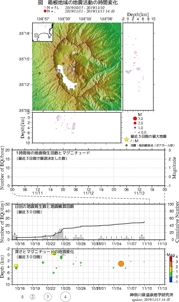 箱根地域の地震活動の時間変化